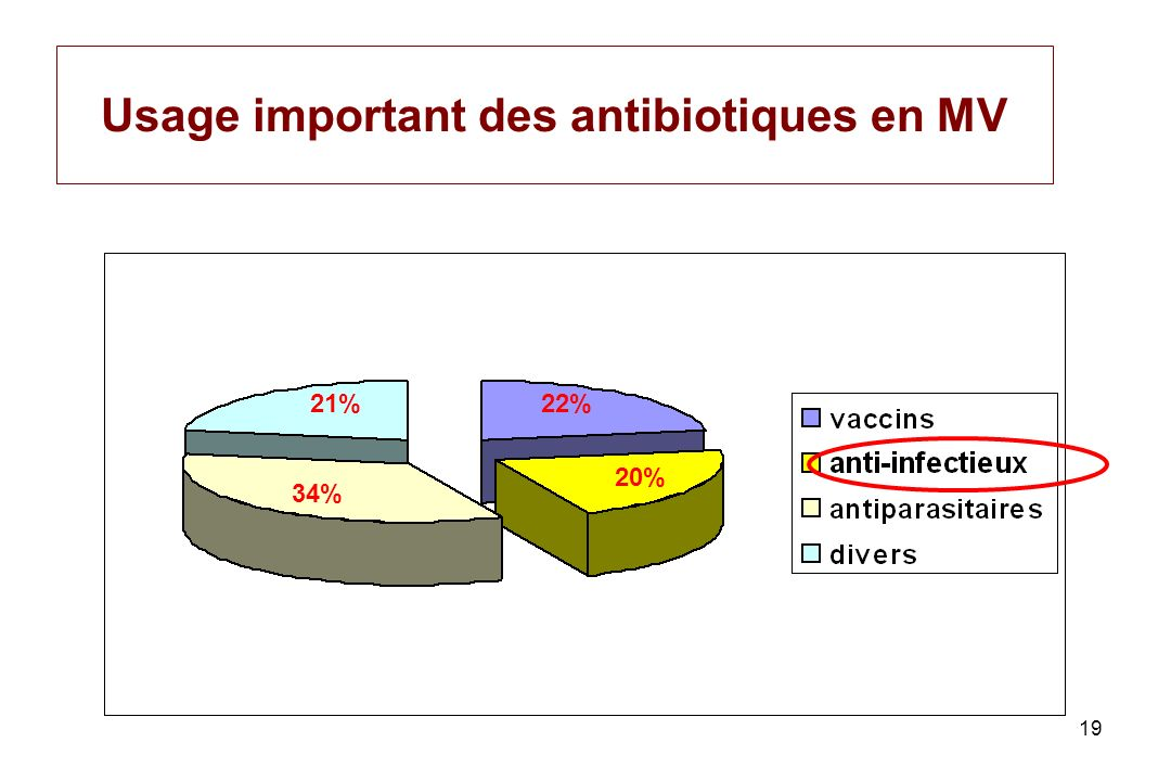 Usage important des antibiotiques en MV