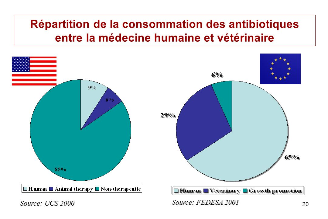 Répartition de la consommation des antibiotiques entre la médecine humaine et vétérinaire