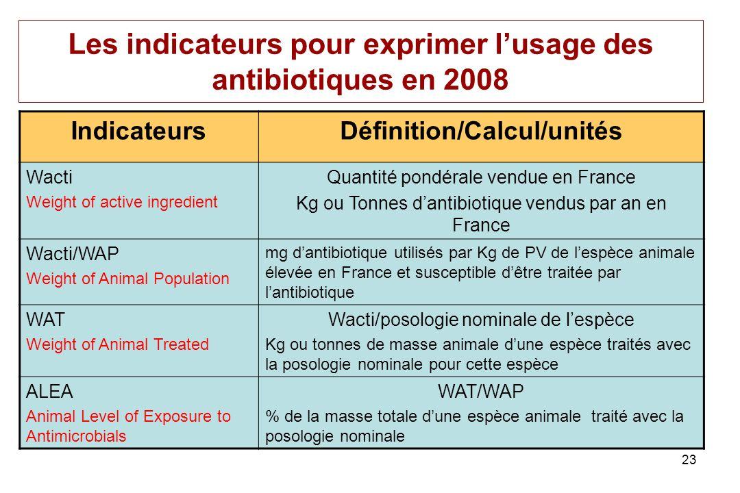 Les indicateurs pour exprimer l'usage des antibiotiques en 2008