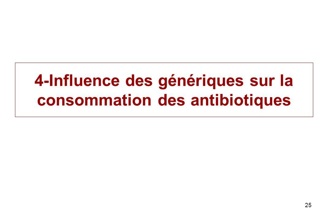 4-Influence des génériques sur la consommation des antibiotiques