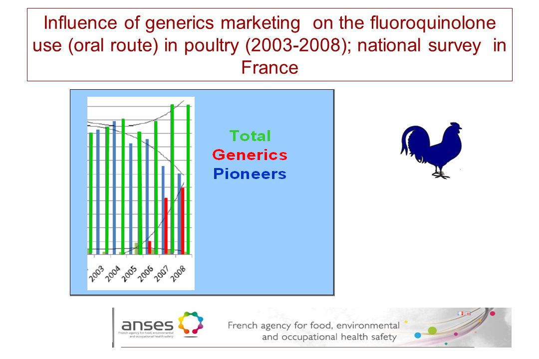 Influence of generics marketing on the fluoroquinolone use (oral route) in poultry (2003-2008); national survey in France