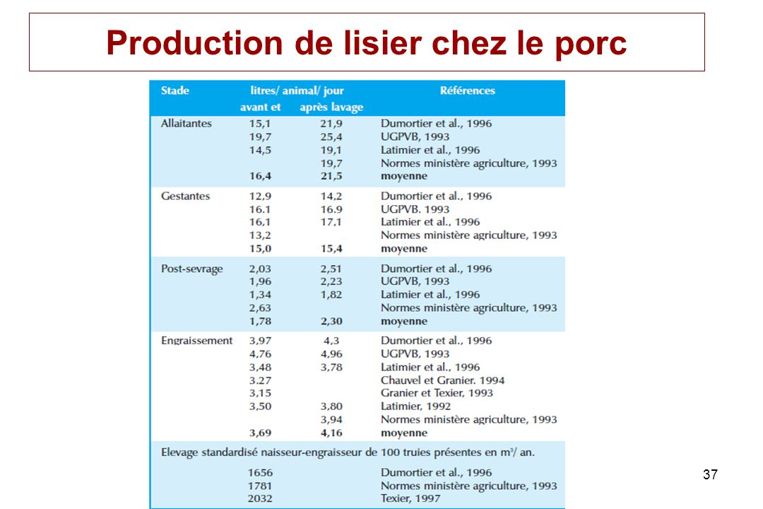 Production de lisier chez le porc
