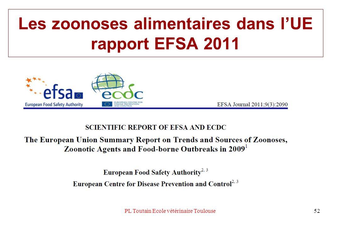 Les zoonoses alimentaires dans l'UE rapport EFSA 2011