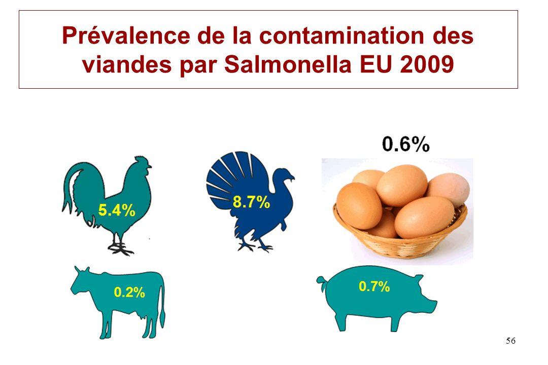 Prévalence de la contamination des viandes par Salmonella EU 2009