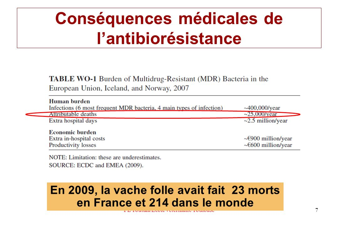 Conséquences médicales de l'antibiorésistance