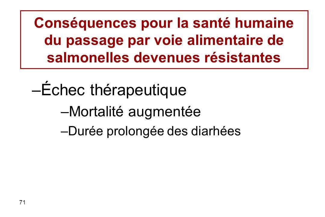 Conséquences pour la santé humaine du passage par voie alimentaire de salmonelles devenues résistantes
