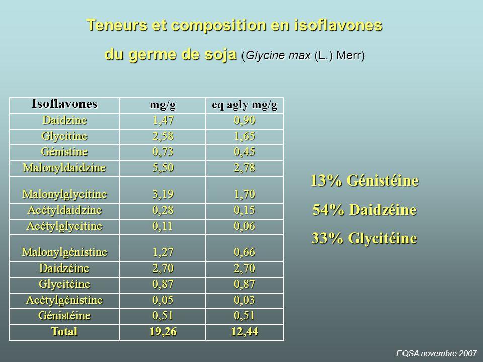 Teneurs et composition en isoflavones