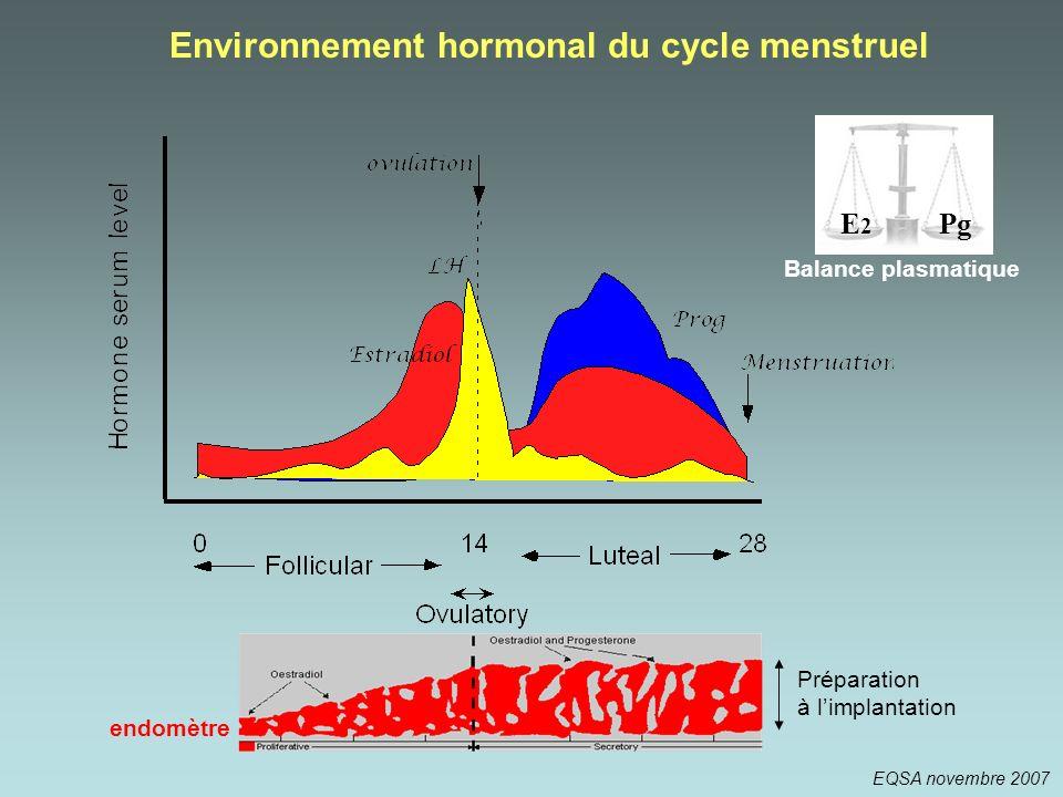 Environnement hormonal du cycle menstruel