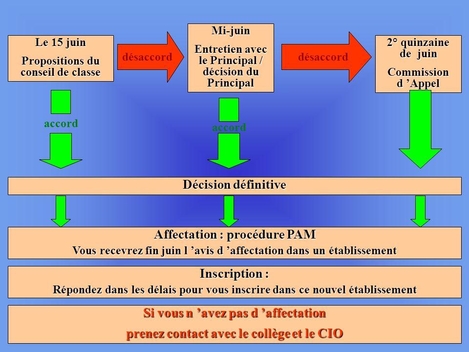 Affectation : procédure PAM