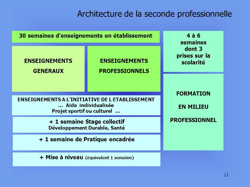 Architecture de la seconde professionnelle