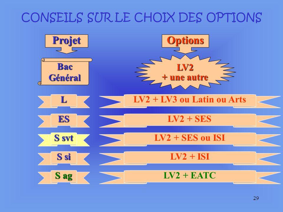 CONSEILS SUR LE CHOIX DES OPTIONS