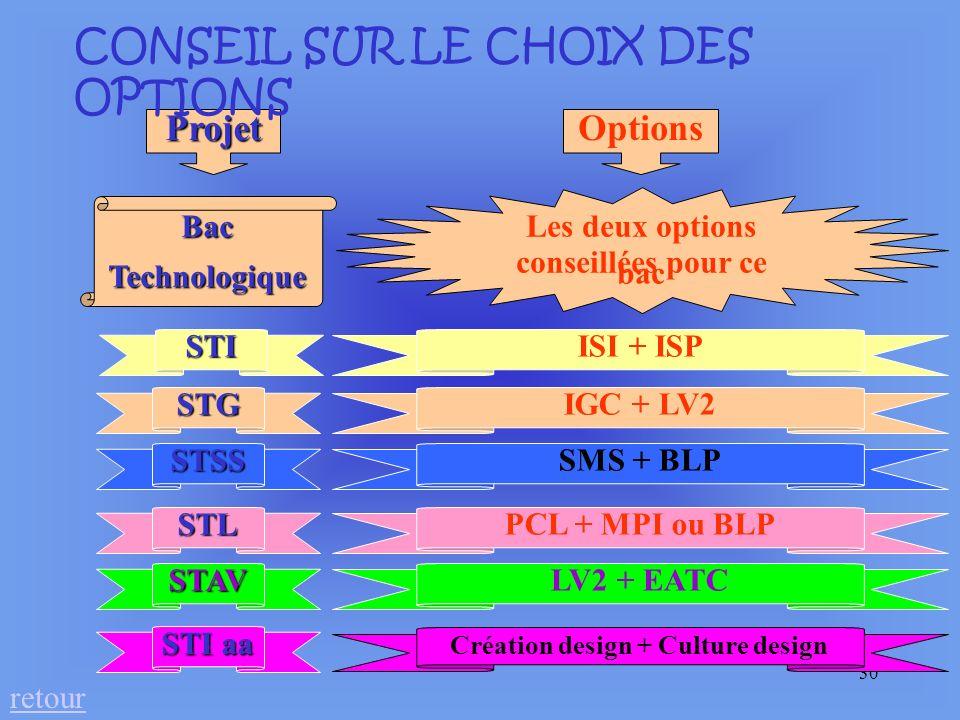 conseillées pour ce bac Création design + Culture design