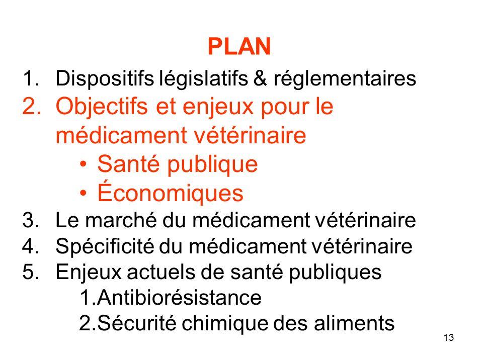Objectifs et enjeux pour le médicament vétérinaire Santé publique