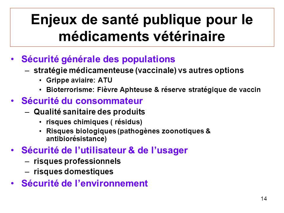 Enjeux de santé publique pour le médicaments vétérinaire