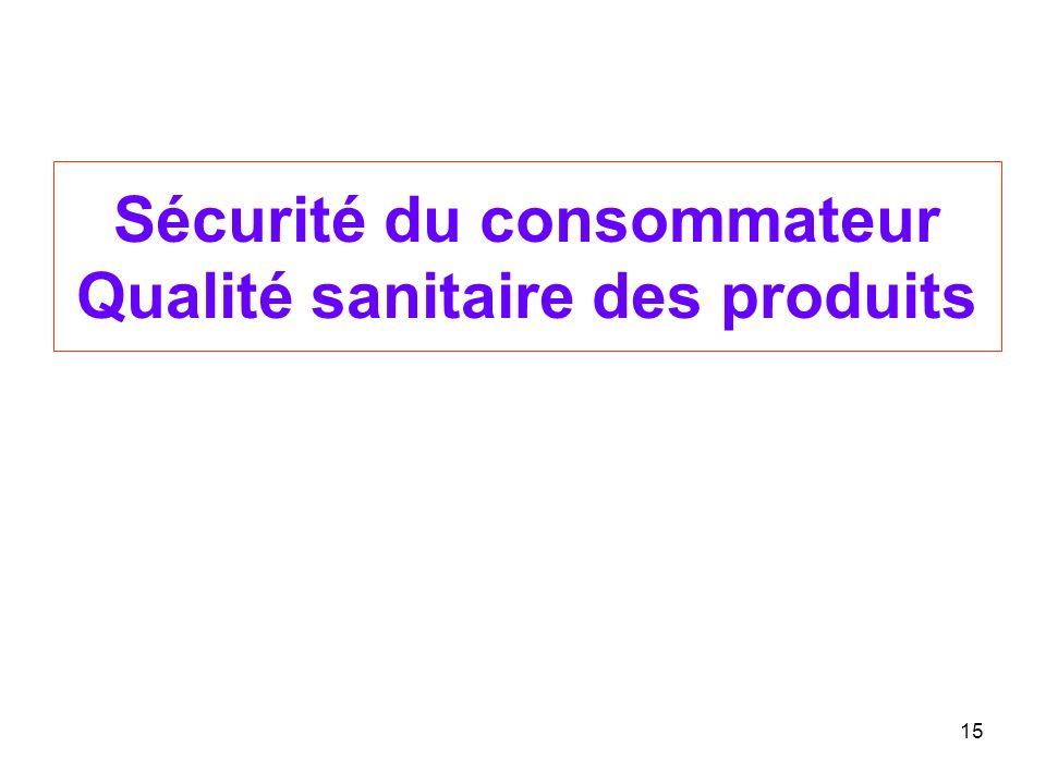 Sécurité du consommateur Qualité sanitaire des produits