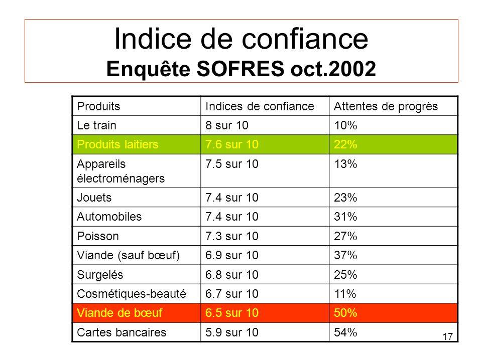 Indice de confiance Enquête SOFRES oct.2002