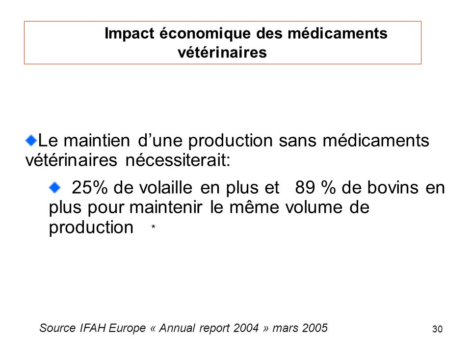 Impact économique des médicaments vétérinaires