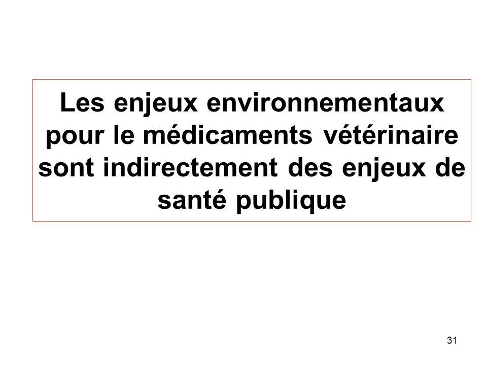 Les enjeux environnementaux pour le médicaments vétérinaire sont indirectement des enjeux de santé publique