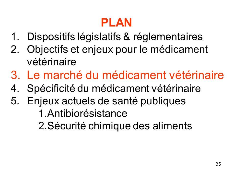 Le marché du médicament vétérinaire