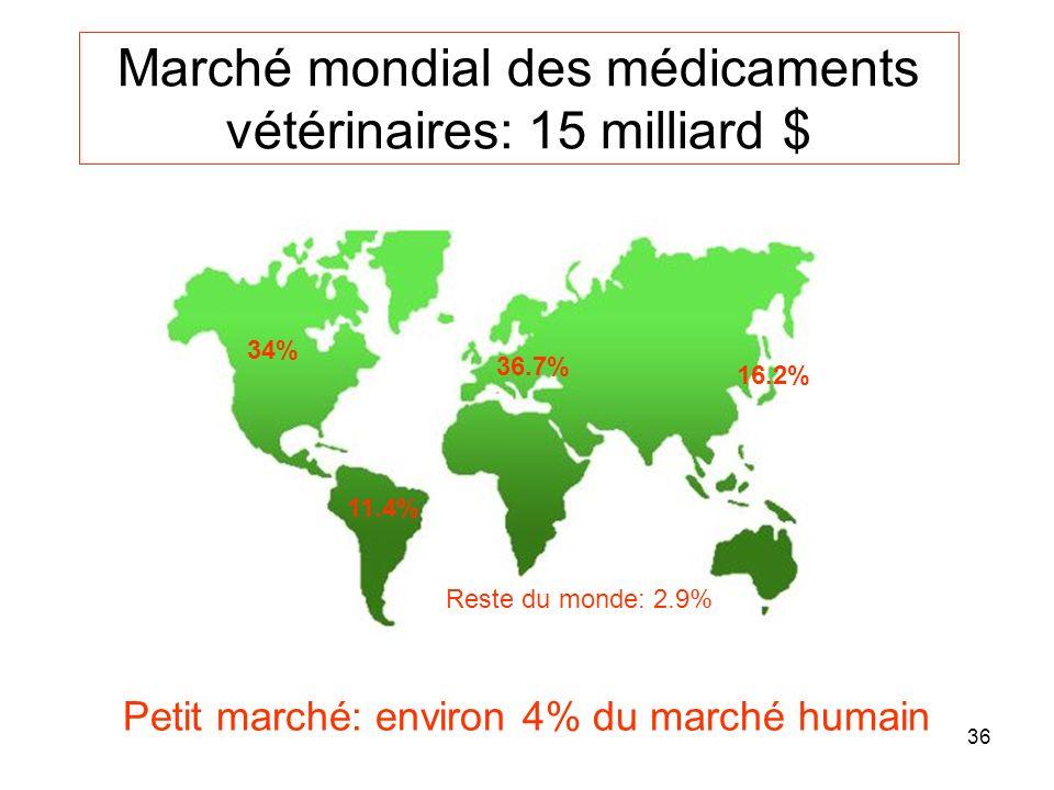 Marché mondial des médicaments vétérinaires: 15 milliard $