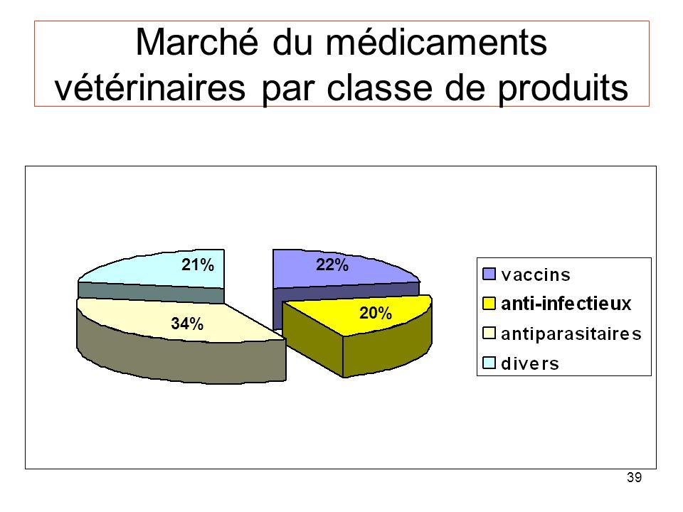 Marché du médicaments vétérinaires par classe de produits