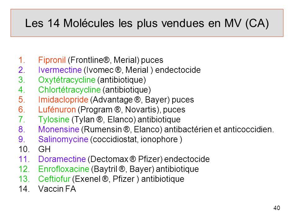 Les 14 Molécules les plus vendues en MV (CA)