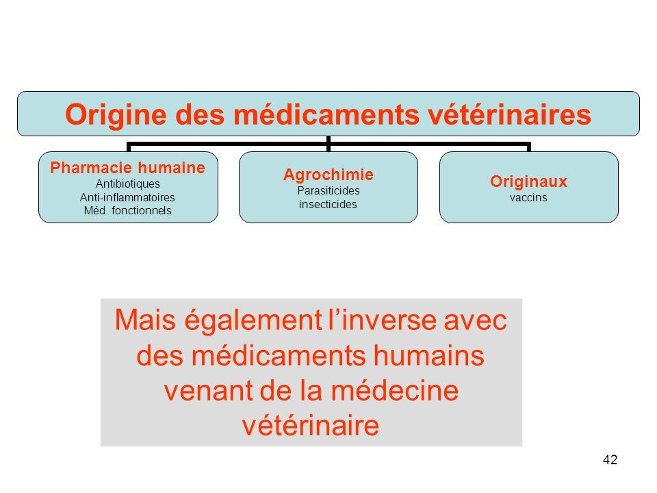 Mais également l'inverse avec des médicaments humains venant de la médecine vétérinaire