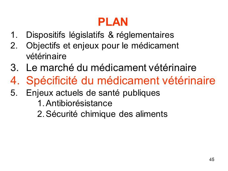 Spécificité du médicament vétérinaire