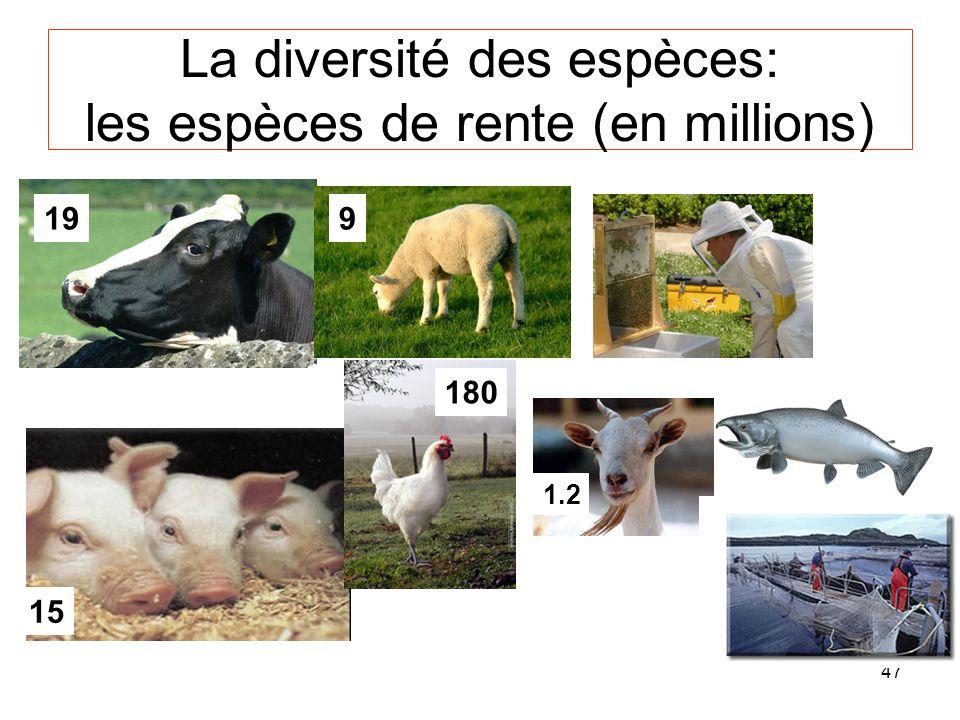 La diversité des espèces: les espèces de rente (en millions)