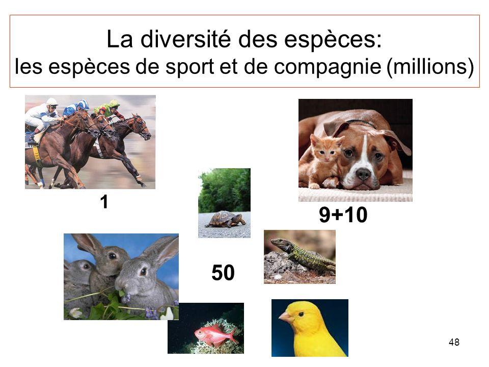 La diversité des espèces: les espèces de sport et de compagnie (millions)