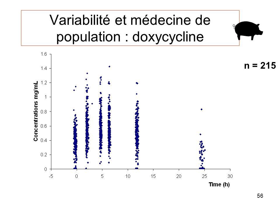 Variabilité et médecine de population : doxycycline