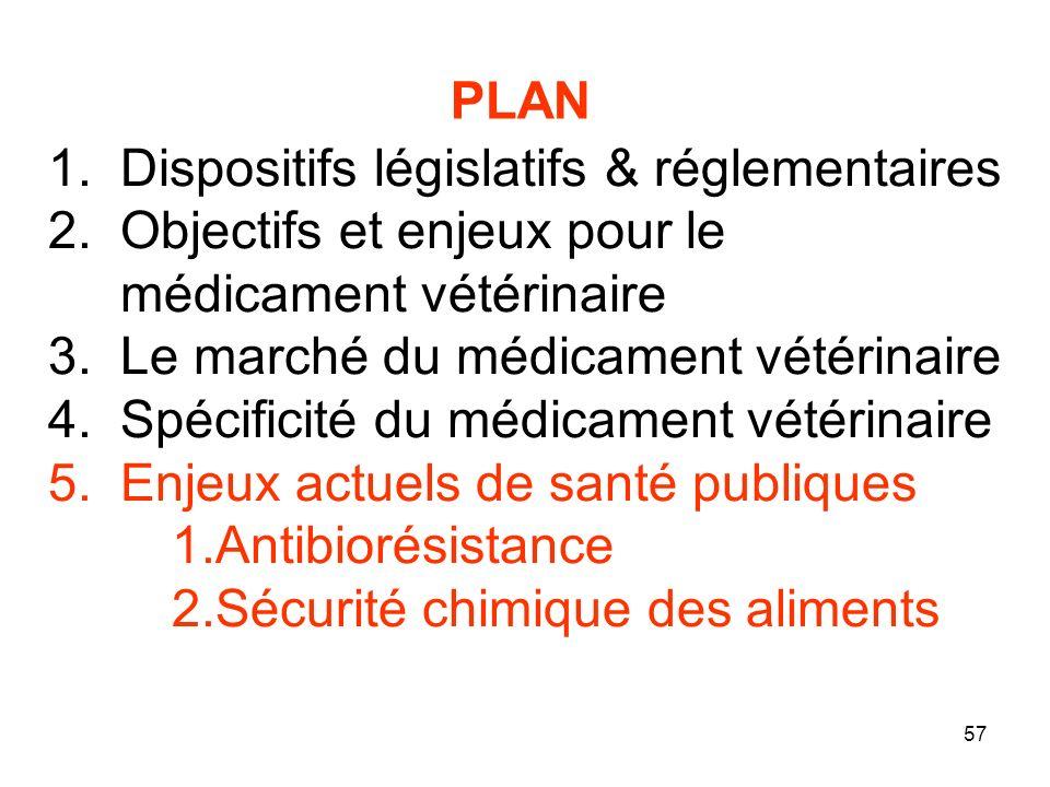 PLAN Dispositifs législatifs & réglementaires. Objectifs et enjeux pour le médicament vétérinaire.