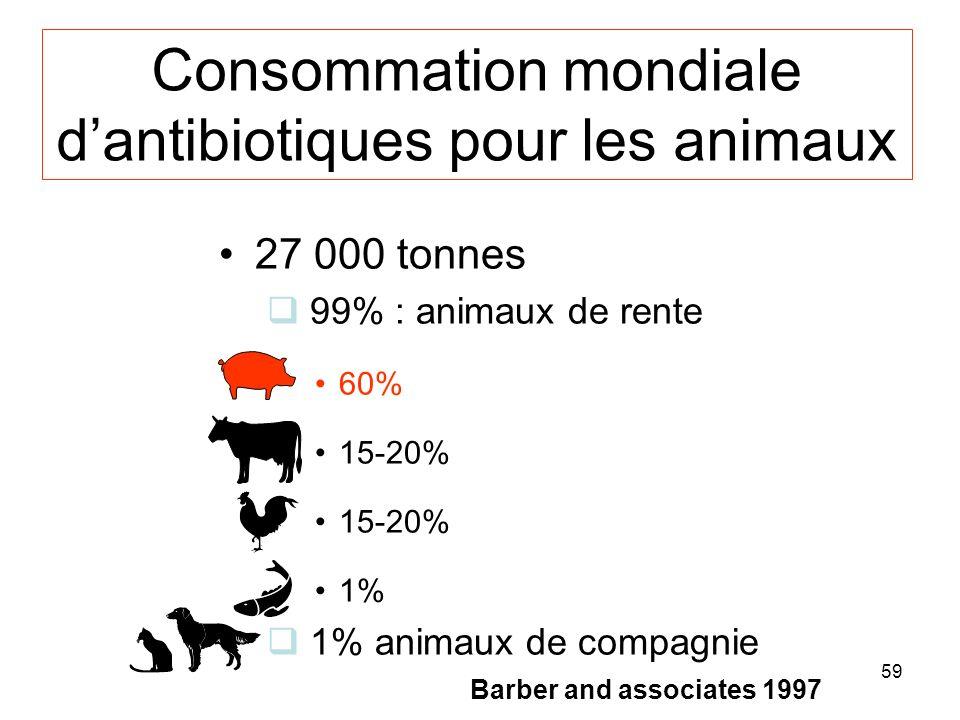 Consommation mondiale d'antibiotiques pour les animaux