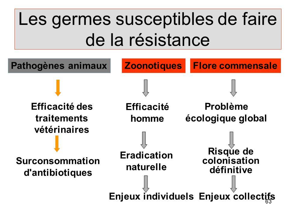 Les germes susceptibles de faire de la résistance
