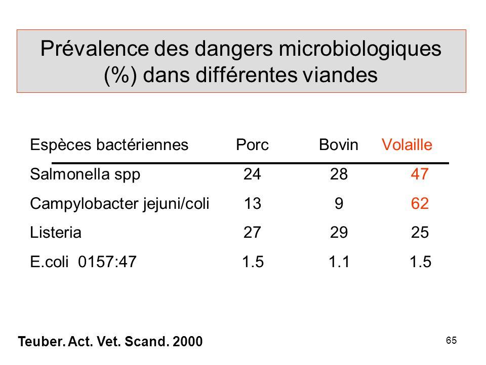 Prévalence des dangers microbiologiques (%) dans différentes viandes