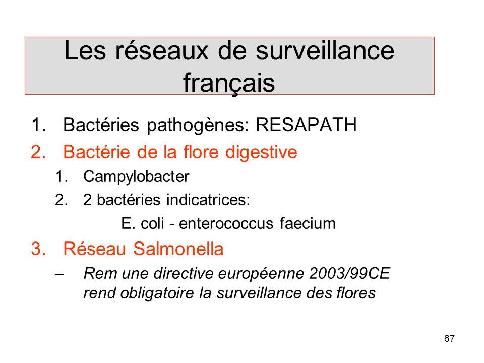 Les réseaux de surveillance français