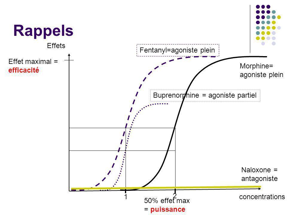 Rappels Effets Fentanyl=agoniste plein Effet maximal = efficacité