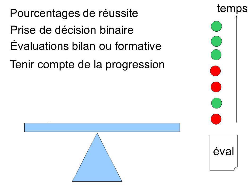 Pourcentages de réussite Prise de décision binaire