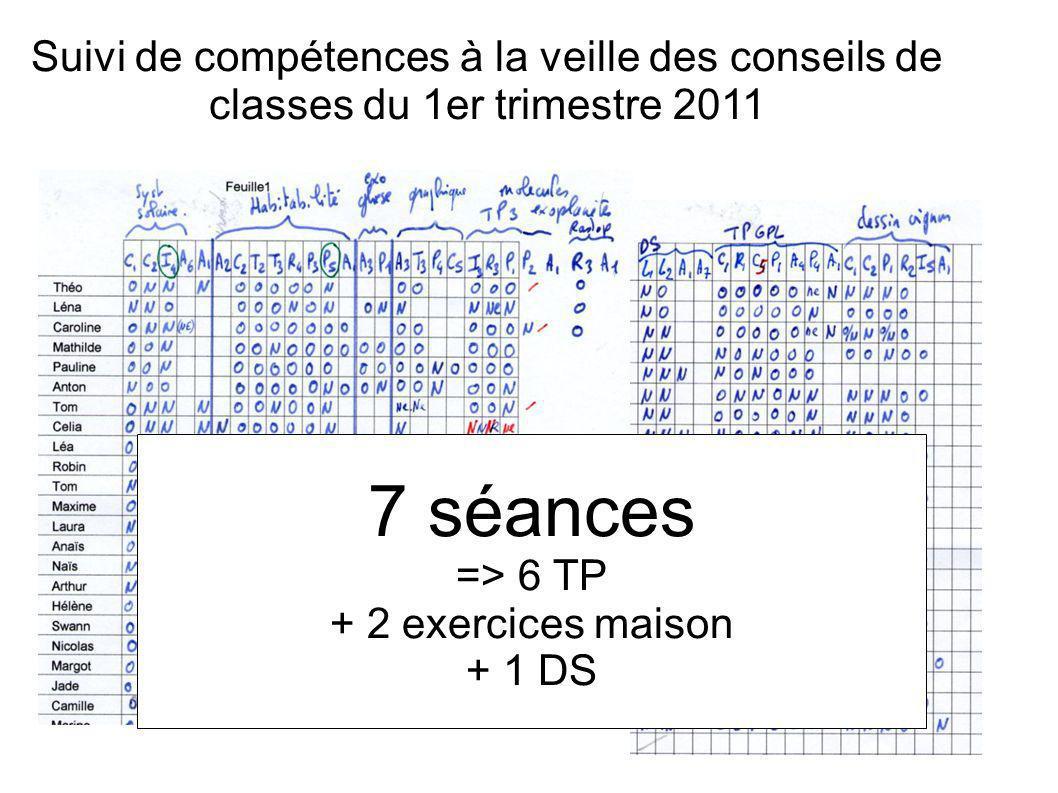 Suivi de compétences à la veille des conseils de classes du 1er trimestre 2011
