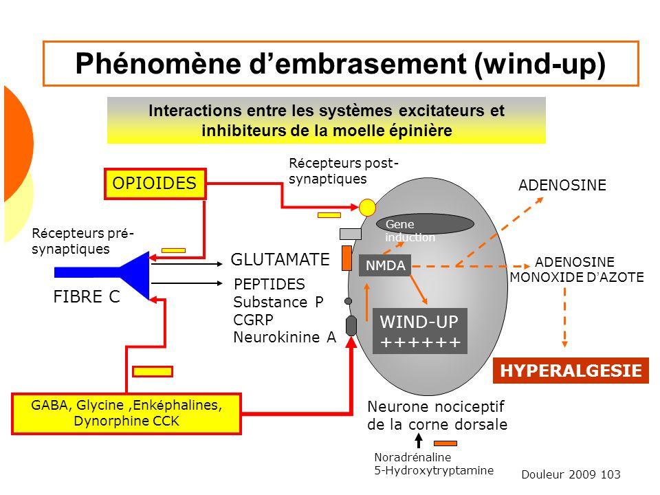 Phénomène d'embrasement (wind-up)