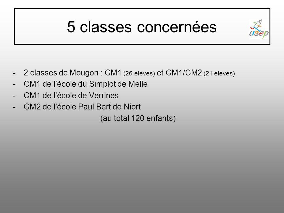 5 classes concernées 2 classes de Mougon : CM1 (26 élèves) et CM1/CM2 (21 élèves) CM1 de l'école du Simplot de Melle.