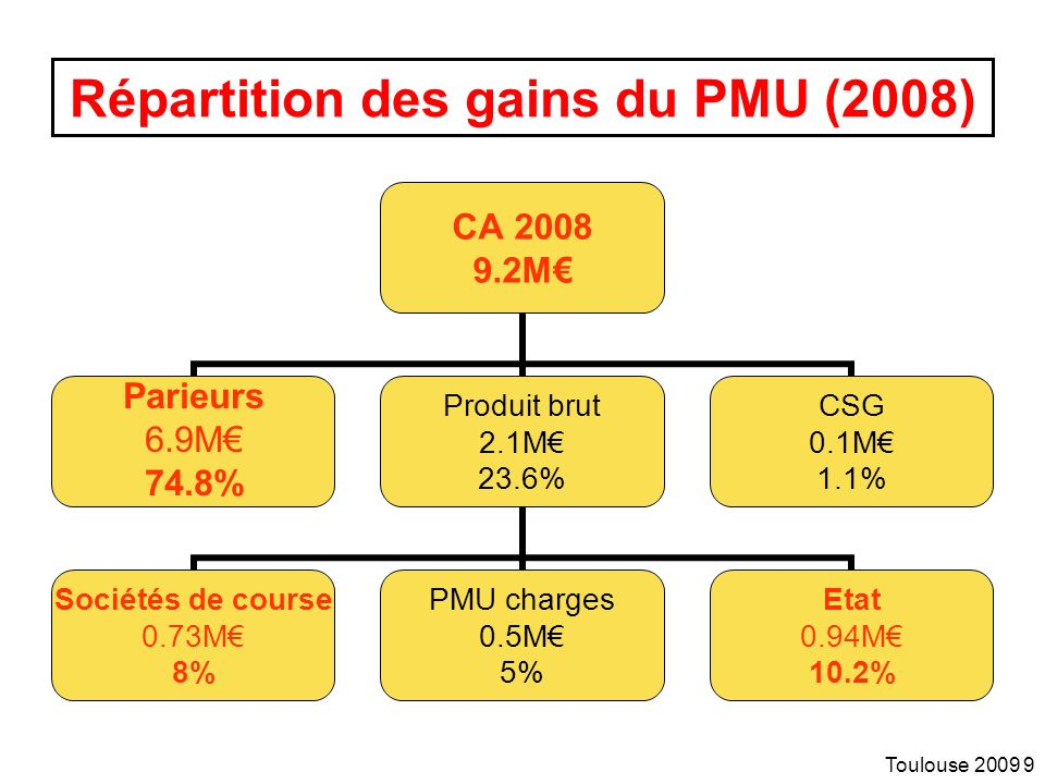 Répartition des gains du PMU (2008)