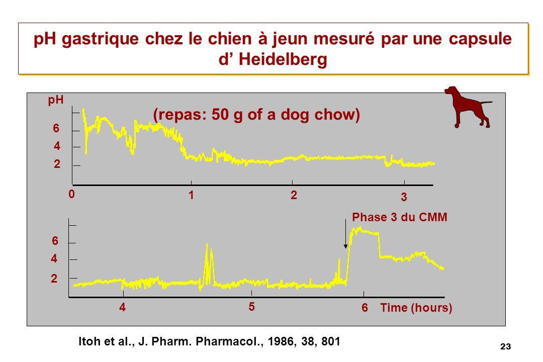 pH gastrique chez le chien à jeun mesuré par une capsule d' Heidelberg