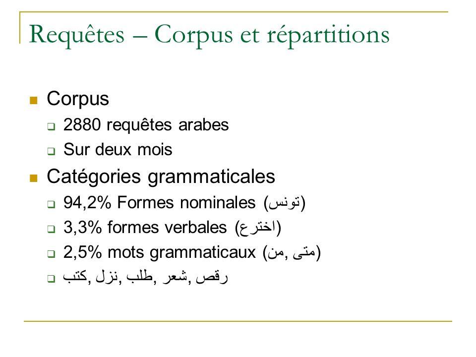 Requêtes – Corpus et répartitions