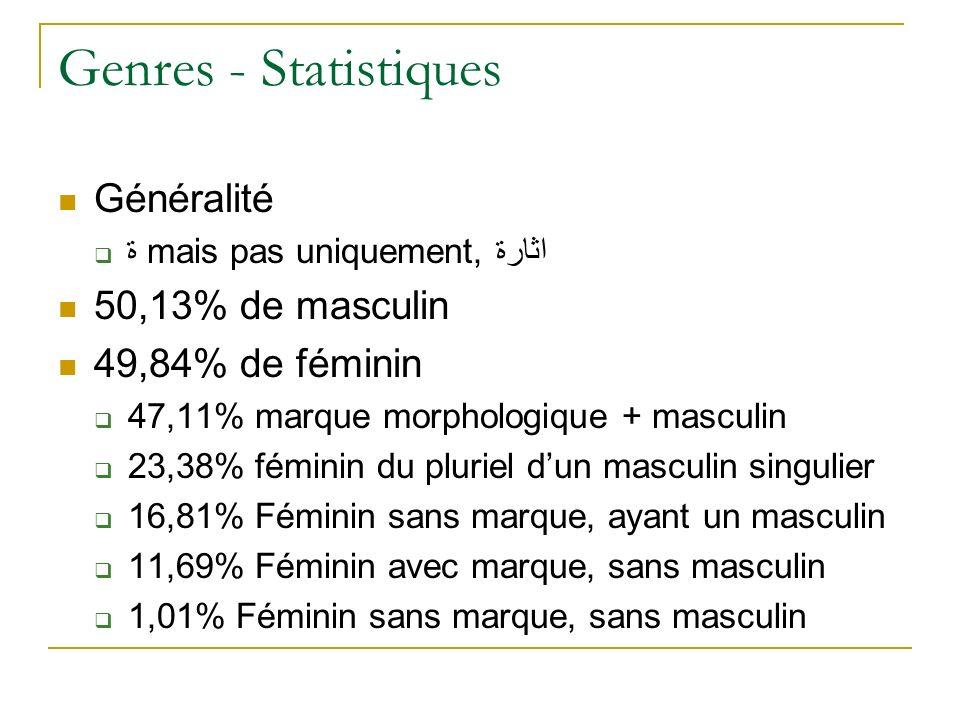 Genres - Statistiques Généralité 50,13% de masculin 49,84% de féminin