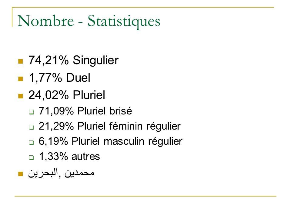 Nombre - Statistiques 74,21% Singulier 1,77% Duel 24,02% Pluriel