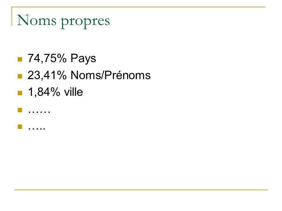 Noms propres 74,75% Pays 23,41% Noms/Prénoms 1,84% ville …… …..