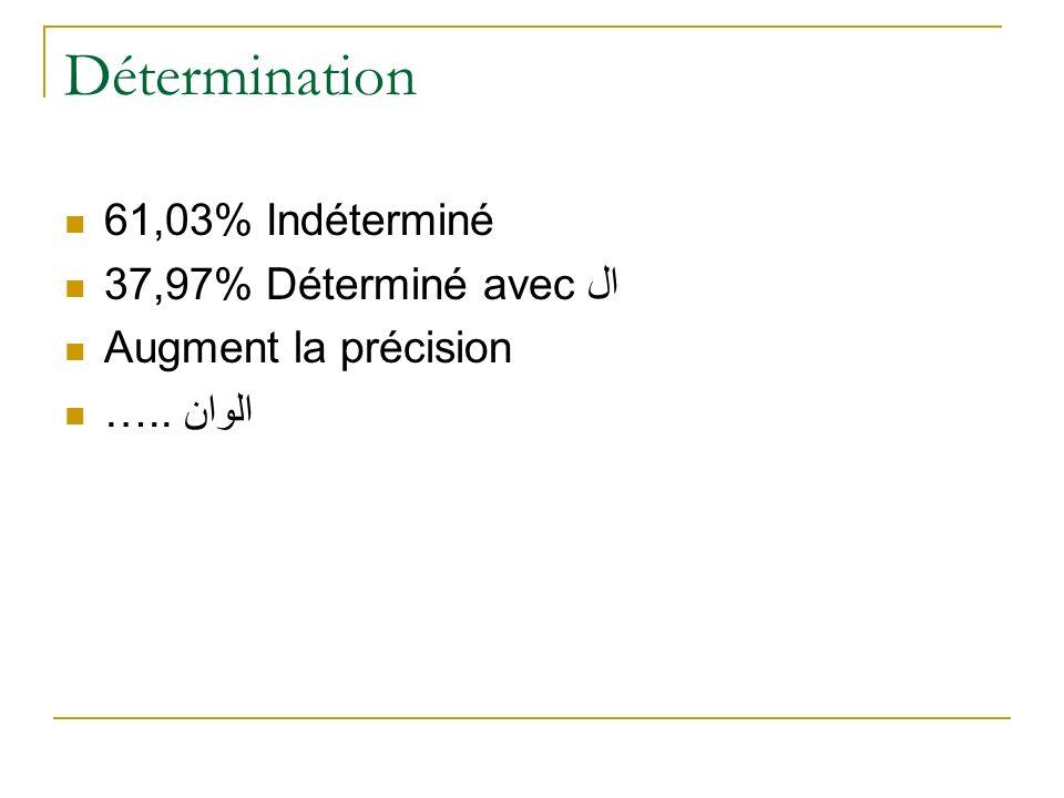 Détermination 61,03% Indéterminé 37,97% Déterminé avec ال