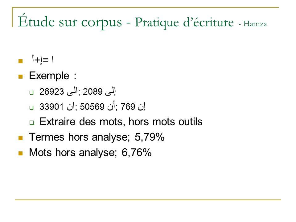 Étude sur corpus - Pratique d'écriture - Hamza