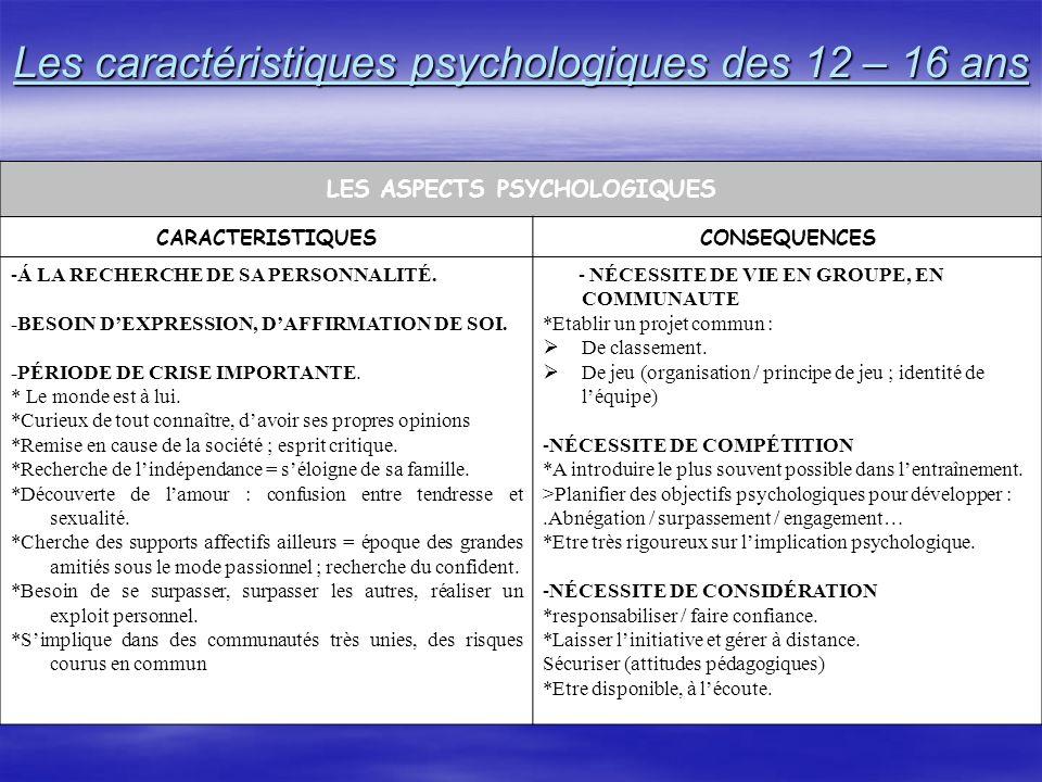Les caractéristiques psychologiques des 12 – 16 ans
